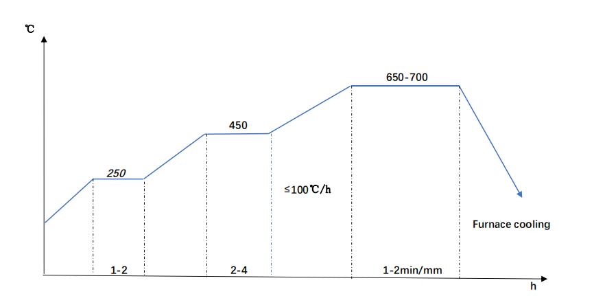 20NiCrMo2-2 Annealing Diagram
