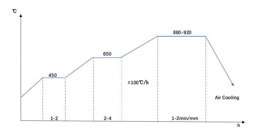 20NiCrMo2-2 Normalizing Diagram