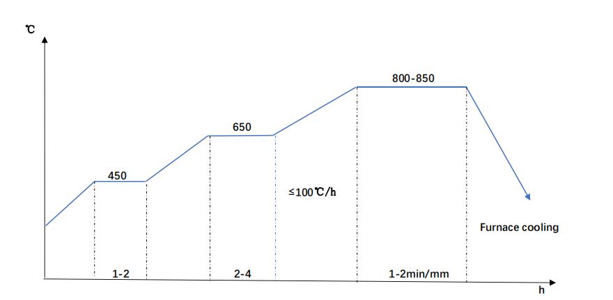 34CrNiMo6 Annealing Diagram