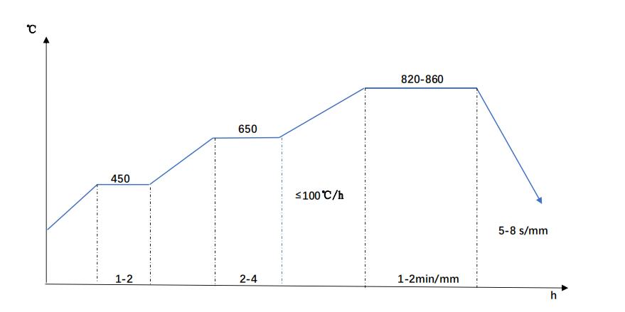 41Cr4 quench diagram
