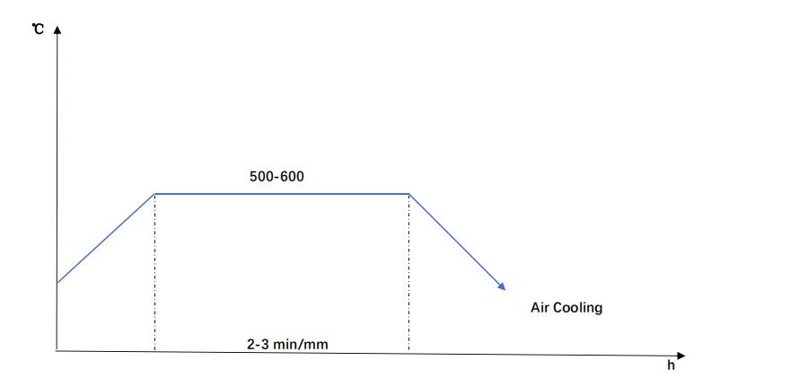 41Cr4-temper diagram