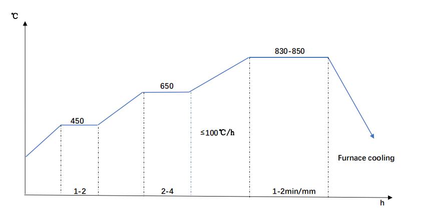 5140 annealing diagram
