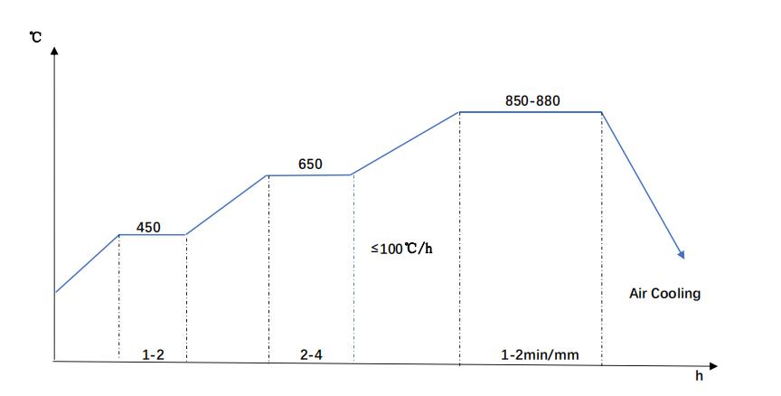5140 normalizing diagram