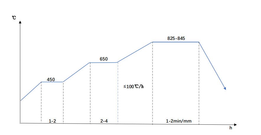 scr440-annealing diagram