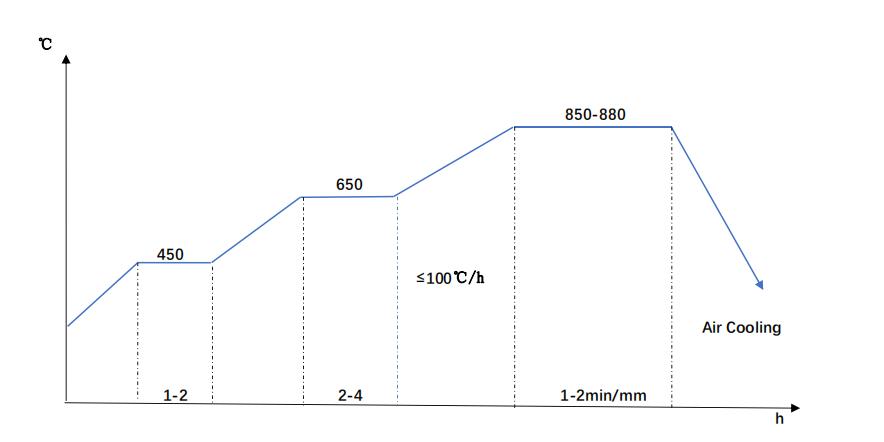 SCR440-Normalizing diagram