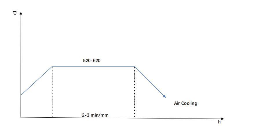 scr440 tempering diagram