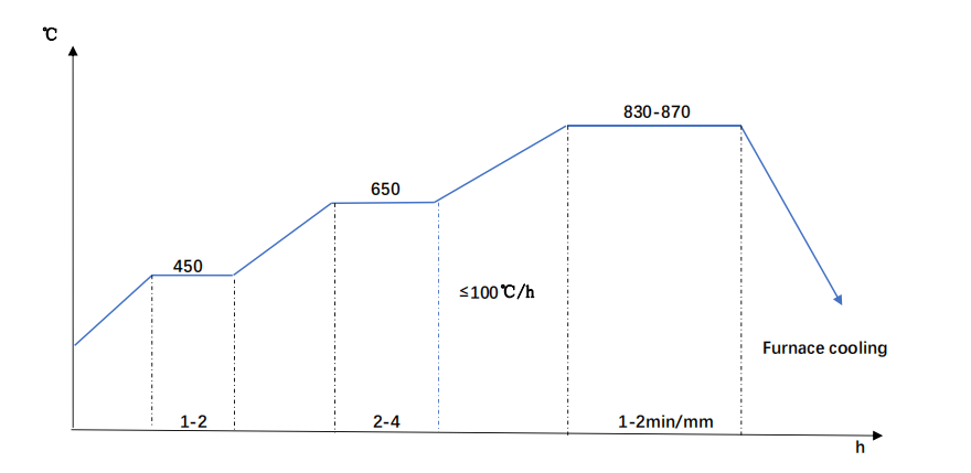 SNCM220 Annealing Diagram