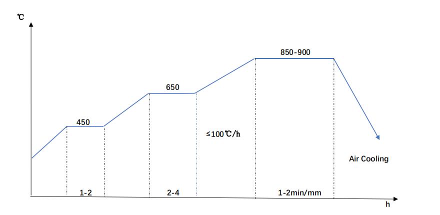 SNCM220 Normalizing Diagram