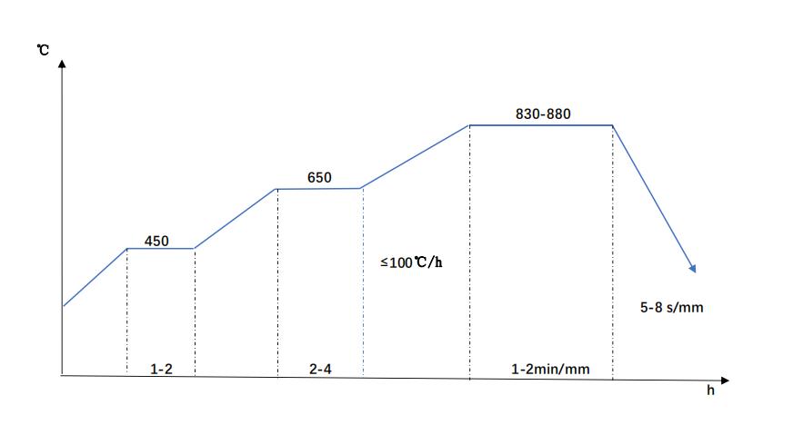 scr440-Quenching diagram