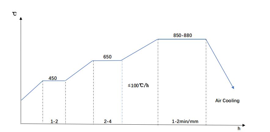 42CrMo4 Normalizing Diagram
