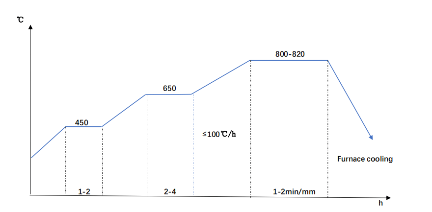DIN 1.2311 Annealing Diagram