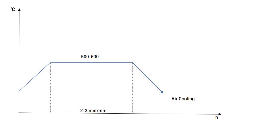 DIN 1.2311 Tempering Diagram