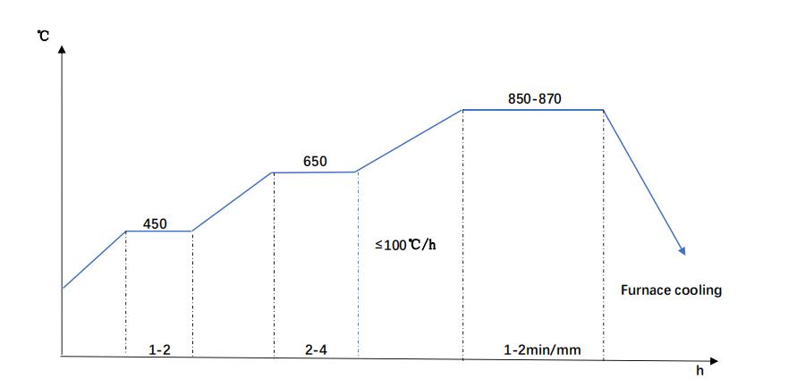 DIN 1.2714 Annealing Diagram
