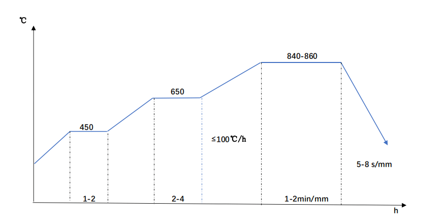 DIN 1.2714 Quenching Diagram