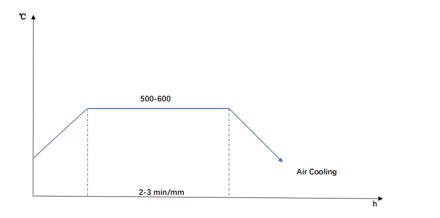 DIN 1.2714 Tempering Diagram