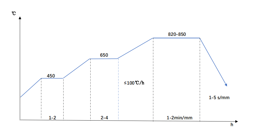 36CrNIMo4 quenching diagram