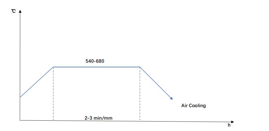 36CrNiMo4 Tempering Diagram
