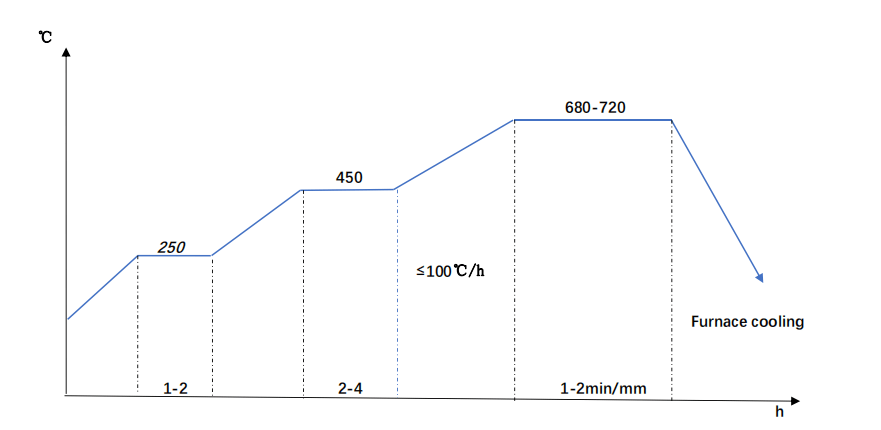 42CrMo4 Annealing Diagram