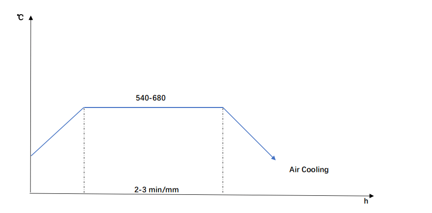 42CrMo4 Tempering diagram