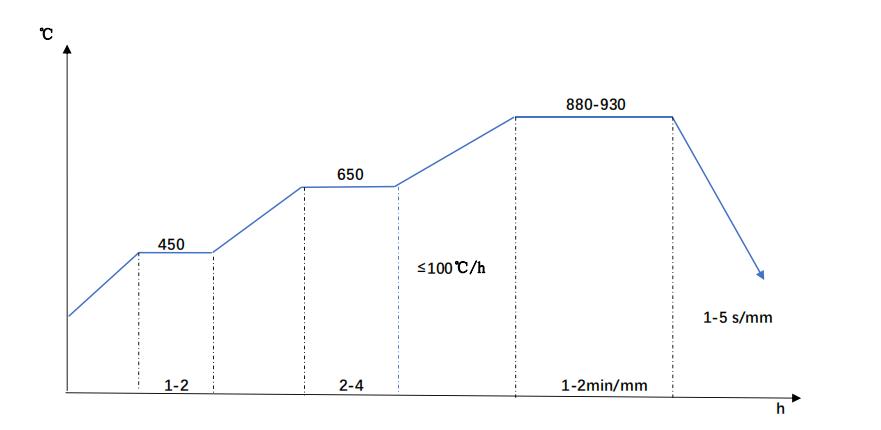 SACM645 quenching diagram