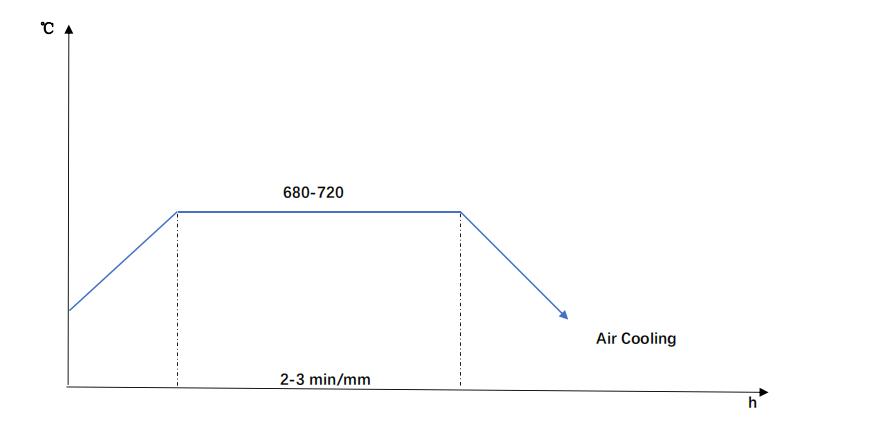 SACM645 tempering diagram